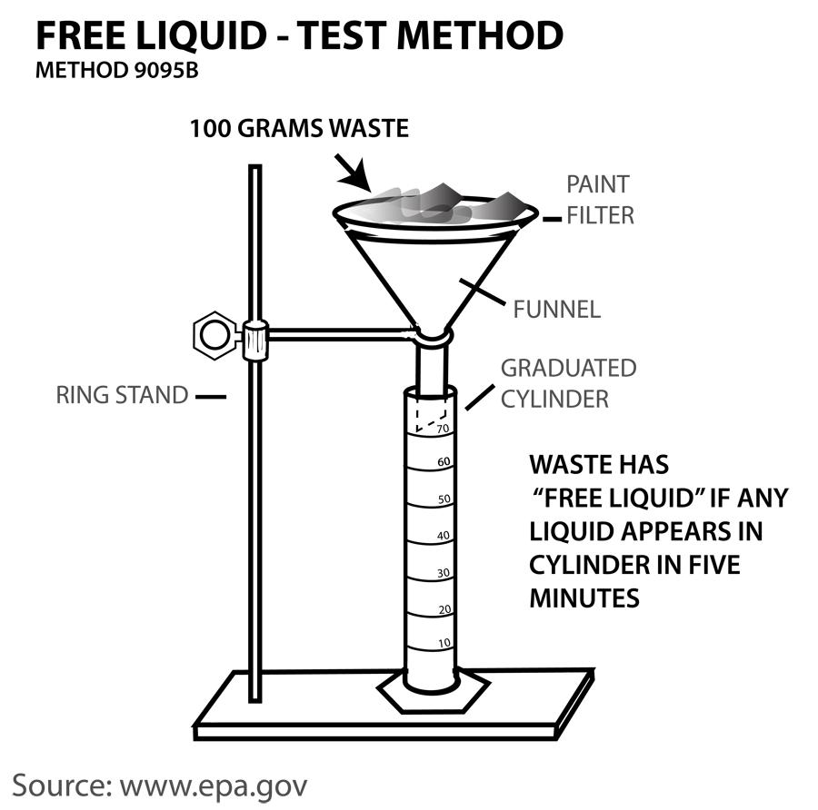 free liquid test sm