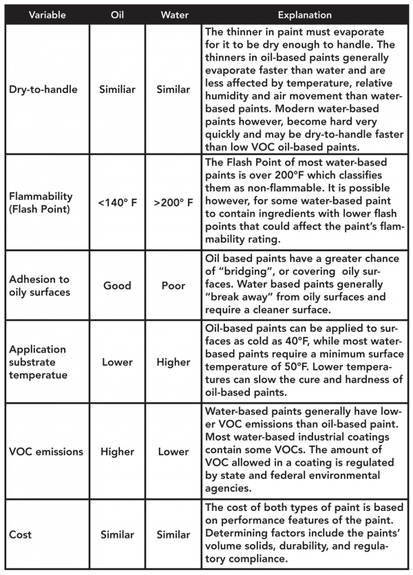 Table comparing oil-based and water-based paint features